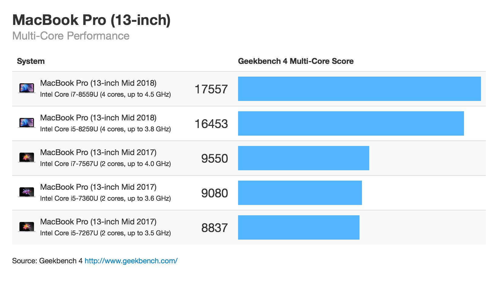 MacBook Pro 2018 CPU性能 マルチコア