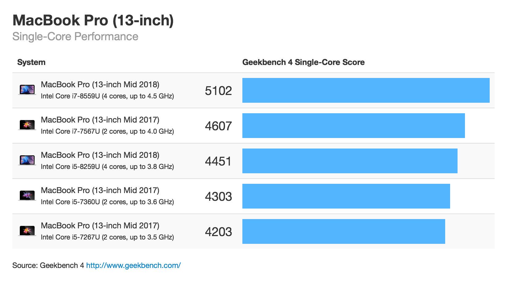 MacBook Pro 2018 CPU性能 シングルコア